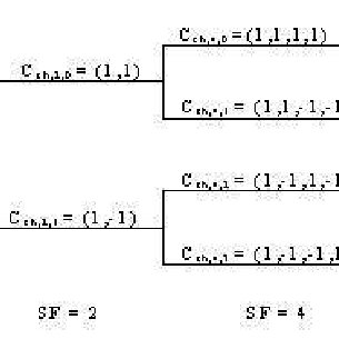 Code-tree for generation of Orthogonal Variable Spreading