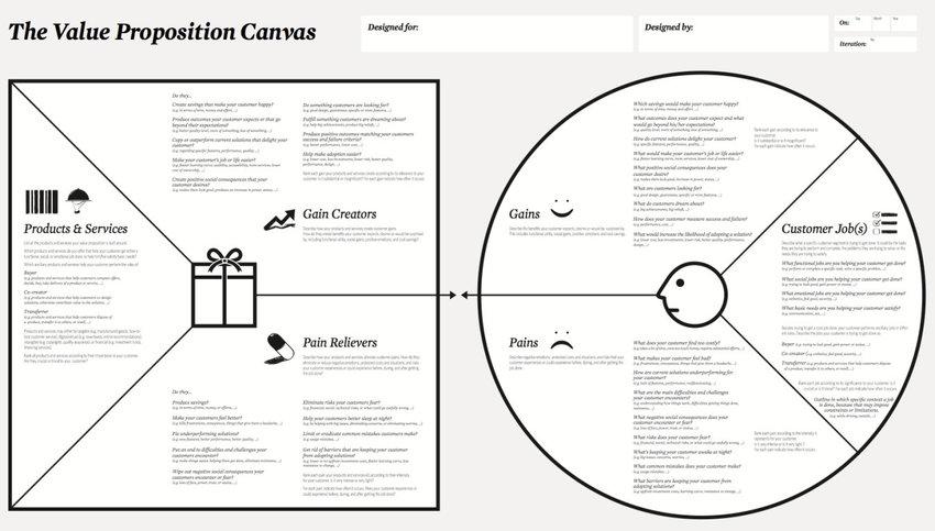 Value Proposition Canvas (A. Osterwalder, Pigneur