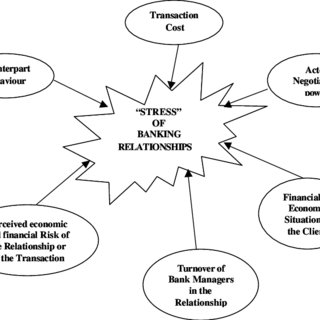 (PDF) Stress in business relationships: the case of