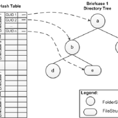 Directory Tree Diagram Renault Master 2007 Wiring Hash Structure Download Scientific