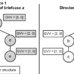 Directory Tree Diagram 2003 Dodge Caravan Pcm Wiring Example Of Two Trees Associated To Briefcase A Stored In Download Scientific