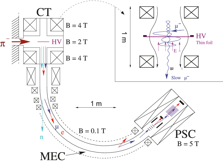 Layout of the pE5 area at PSI with cyclotron trap CT, muon