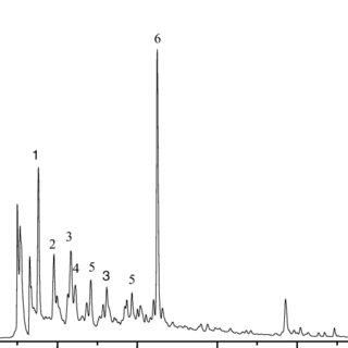 (PDF) Antioxidant Activity of Phenolics Compounds From