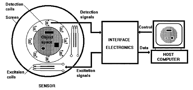 Block diagram of a typical electromagnetic inductance