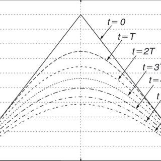 (PDF) Finite Difference, Finite Element and Finite Volume