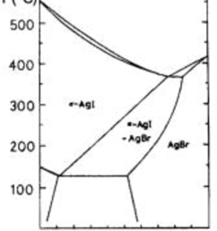 phase diagram of ag br x i 1 x the mixture of [ 850 x 1049 Pixel ]