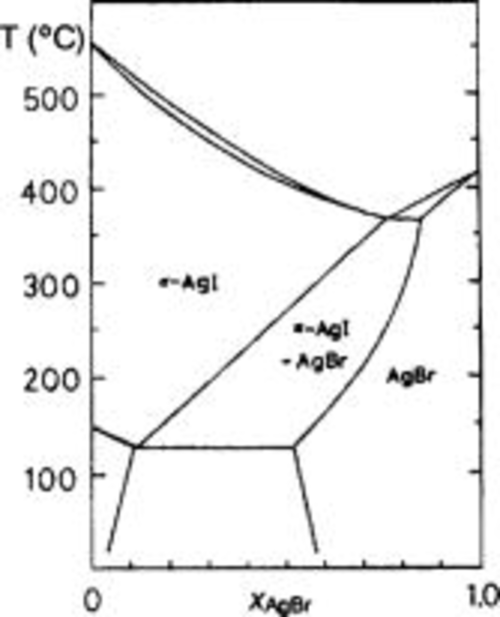 small resolution of phase diagram of ag br x i 1 x the mixture of