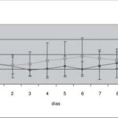 Escore Prognostico Sofa Sofas York Region Evolution Of Scores Ln Normal Lactate Le Elevated Figura 1 Evolucao Do Lactato