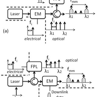 Frequency multiplexing techniques (optical spectrum): (a