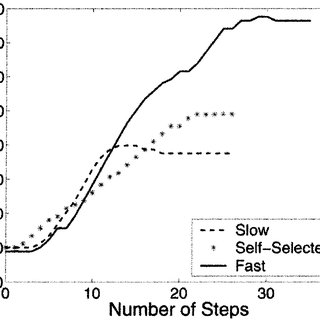 (PDF) Adaptive Control of a Variable-Impedance Ankle-Foot