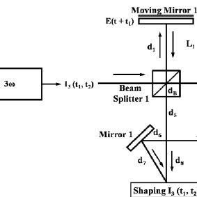 (a) Cascade optical schemes for a third harmonic