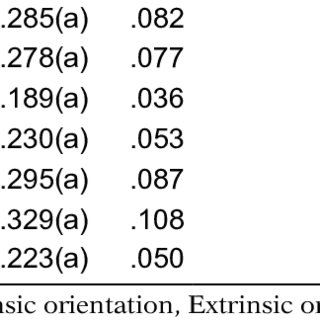 (PDF) Relationship between religious orientation and