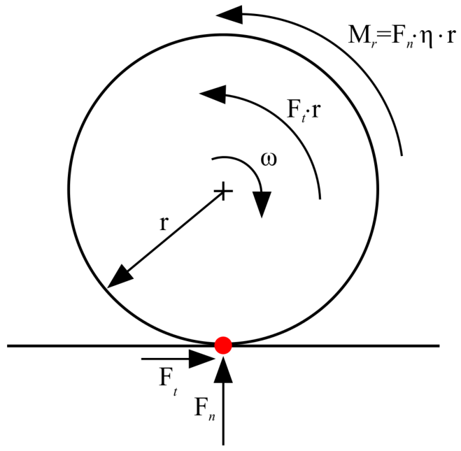 2: Two dimension simplified scheme of rolling friction
