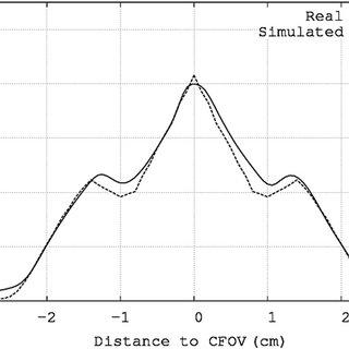 View of the SUINSA ARGUS (Wang et al 2006) scanner
