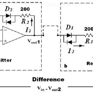 a) Receiver block diagram. b) Implementation of the