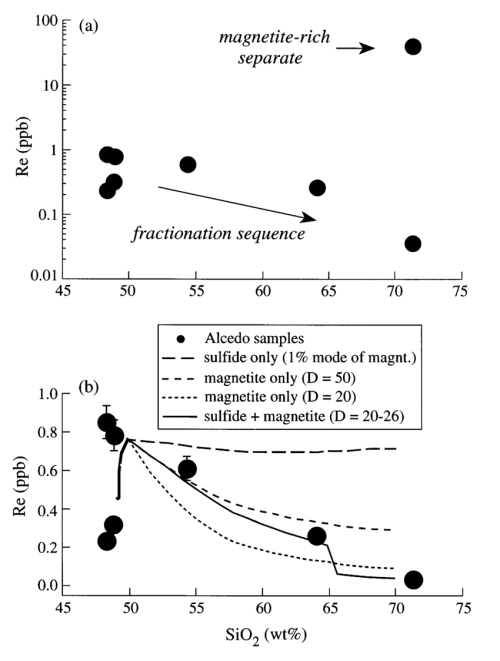 small resolution of  a rhenium concentrations x axis is a log scale in all