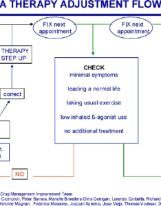 Asthma therapy adjustment flow chart also download scientific diagram rh researchgate