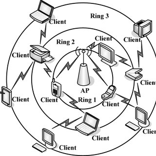 Example of the string wireless multi-hop network topology