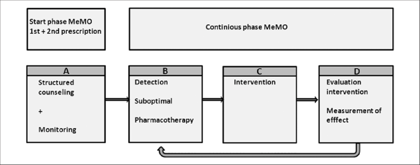 MeMO program: initiation, monitoring, intervention, and