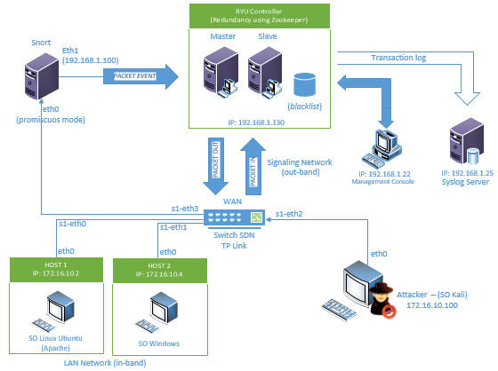 openflow network security architecture