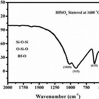 (PDF) Hafnium Silicate: A New Microwave Dielectric Ceramic