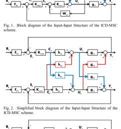 equivalent multivariable control block diagram of the input input structure of the icd msc [ 733 x 1385 Pixel ]