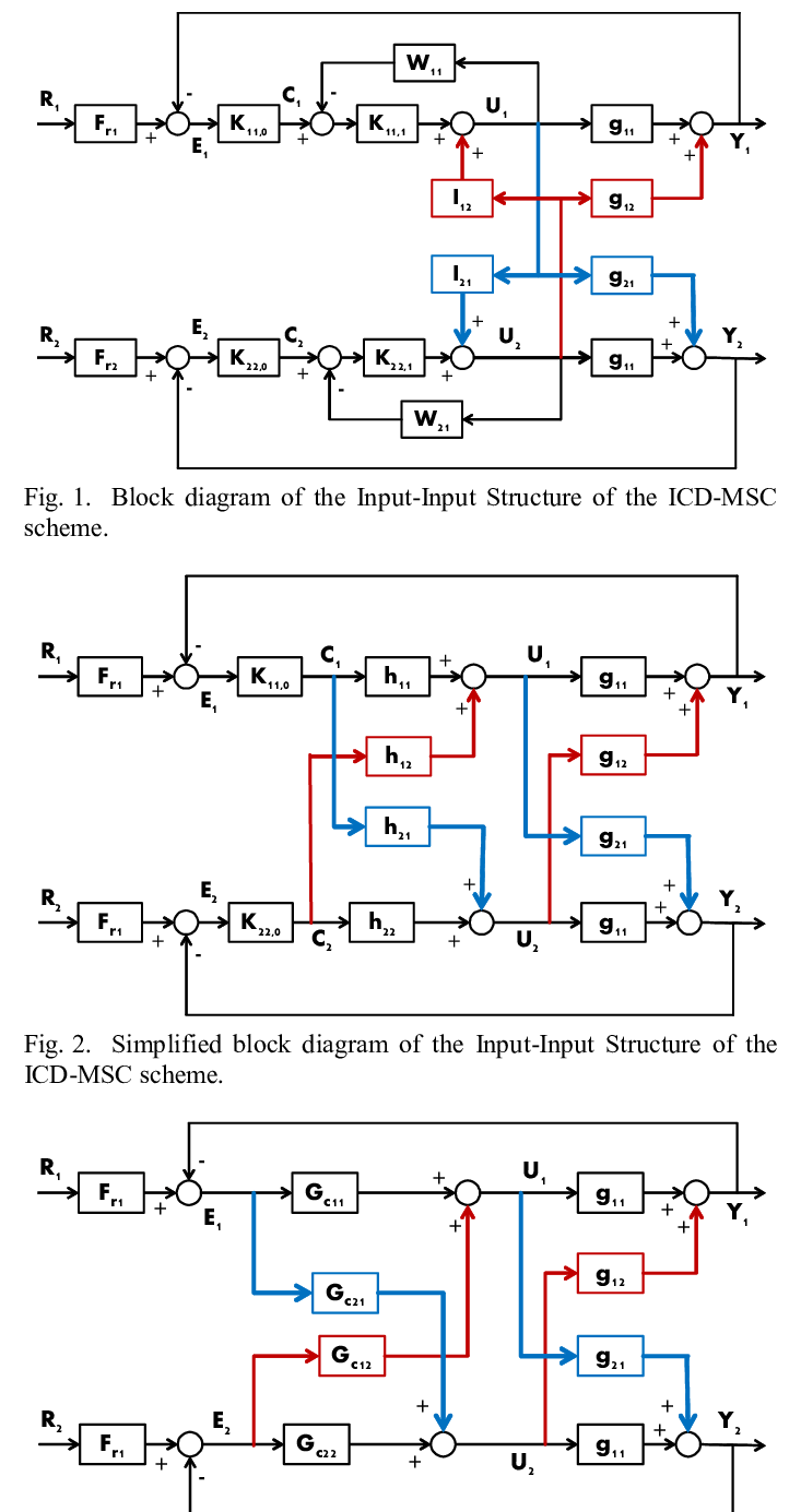 medium resolution of equivalent multivariable control block diagram of the input input structure of the icd msc
