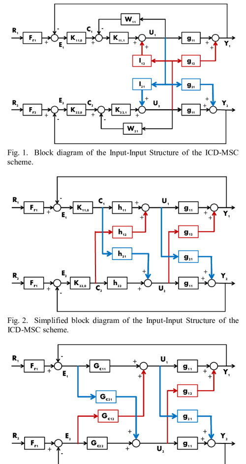 small resolution of equivalent multivariable control block diagram of the input input structure of the icd msc