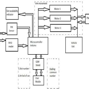 (PDF) FULLY AUTOMATED VALET CAR PARKING SYSTEM AND UNIQUE