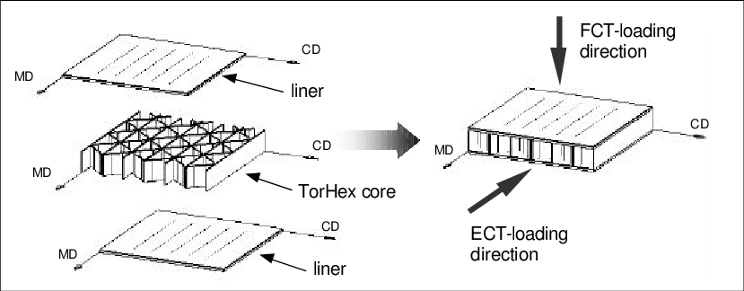 Structure and principal directions of the honeycomb