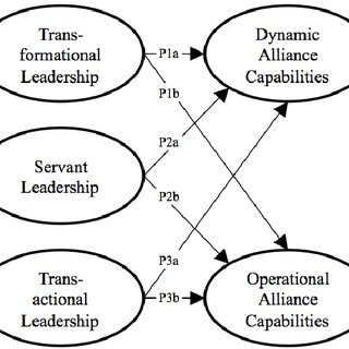 (PDF) Leadership behaviours as ongoing negotiations and