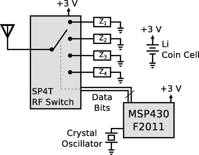 Block diagram of the 4-PSK/4-QAM semipassive tag. In this