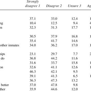 (PDF) Former Prison and Jail Inmates' Perceptions of