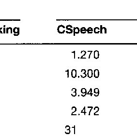 (PDF) Comparison of Voice Analysis Systems for