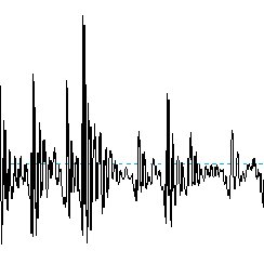 """Waveform, spectrogram, and pitch track of """"creaky"""" voice"""