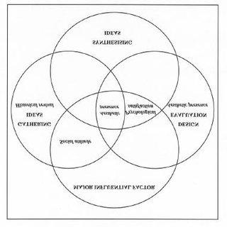 (PDF) Model of Design Process of Hong Kong Fashion Designers