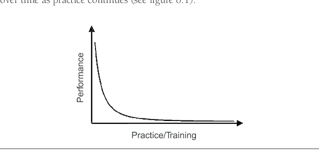 1 Example of the power law of practice for performance on