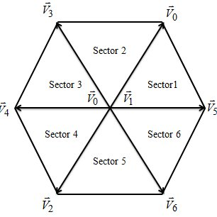 (PDF) Modulation strategies for three phase inverters