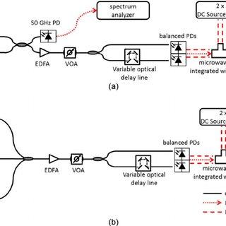 (PDF) Balanced InP/InGaAs photodiodes with 1.5-W output power