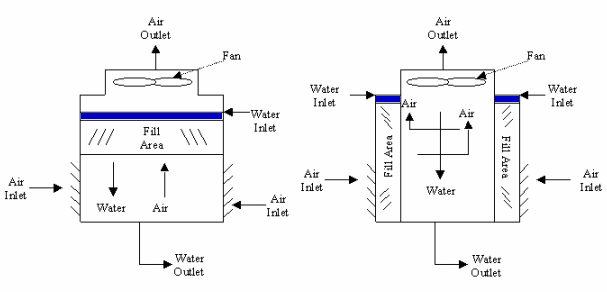 Investigation of Combined Solar Thermal Power Generation