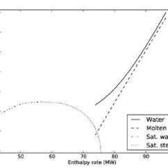 Temperature Enthalpy Diagram For Water Ge Oven Wiring Showing Heat Transfer To Molten Salt From Superheated Steam