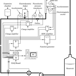 (PDF) Theoretical and experimental investigations of flow