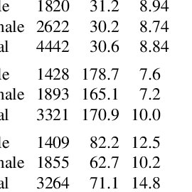 (PDF) Age and gender normative data for lift capacity