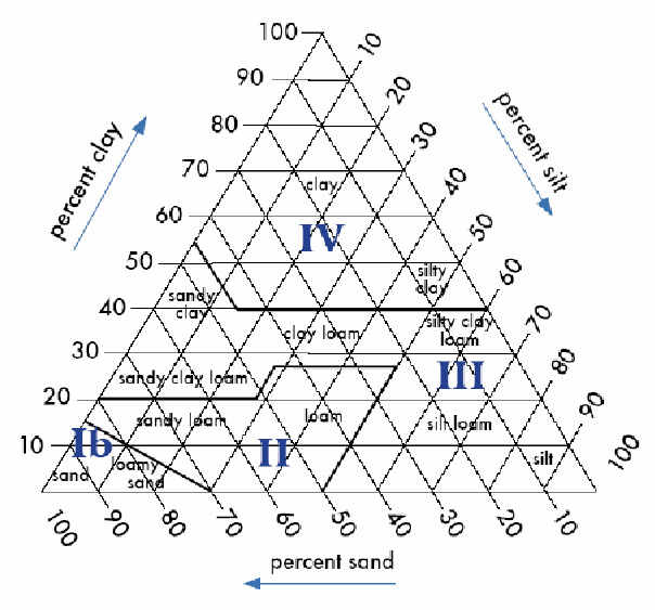 Texture triangle depicting the soil classes of interest in