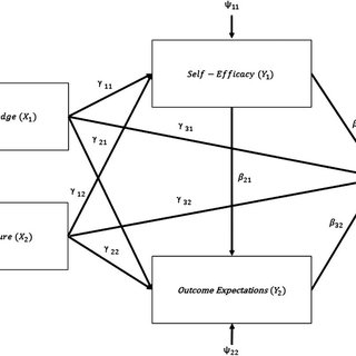 (PDF) Investigation of Social Cognitive Career Theory for