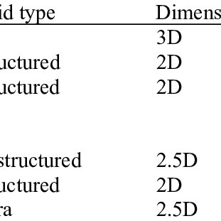 (PDF) Advanced High-Lift Design by Numerical Methods and