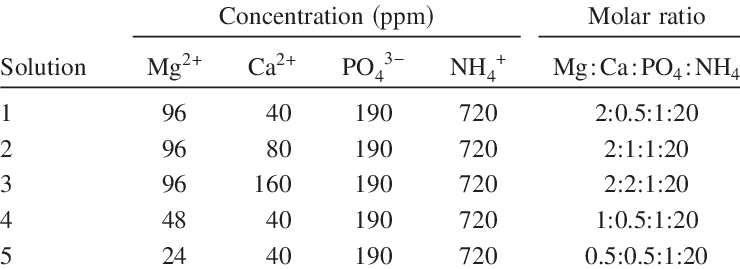 Initial Concentrations and Molar Ratios of Four Major Ions