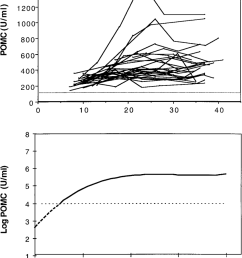 kinetics of pomc concentrations in maternal peripheral plasma during normal pregnancy upper panel  [ 850 x 1092 Pixel ]