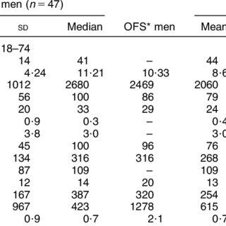 (PDF) Dietary Intake and Development of a Quantitative