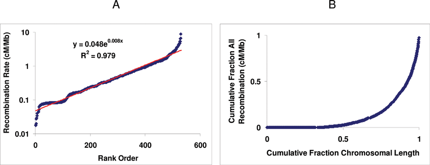 Distribution of recombination rates on Chr 1. A
